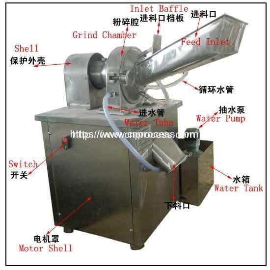 Stainless-steel-grinder-with-water-cooling-device