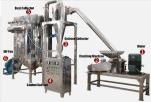 Automatic-Multi-Function-Stainless-Steel-Chili-Powder-Crushing-Plant-with-Dust-Collection