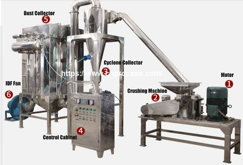 Automatic Multi-Function Stainless Steel Chili Powder Crushing Plant with Dust Collection